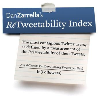Retweetability
